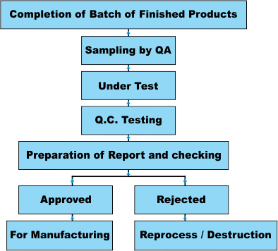 Flow Chart - Finished Products Inspections